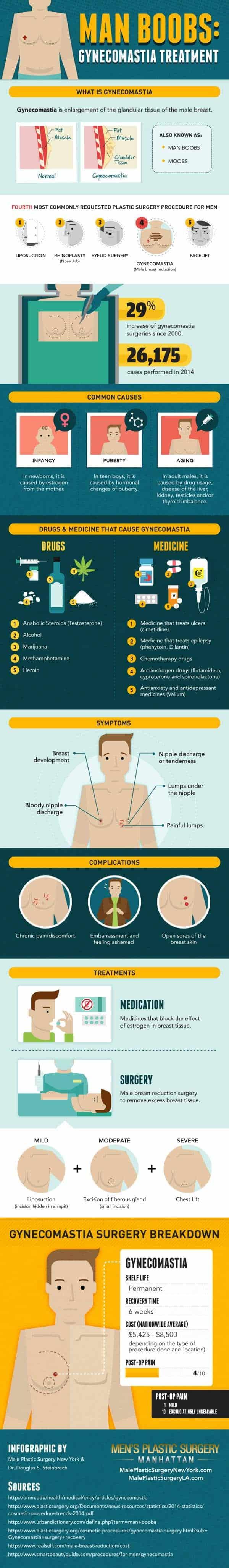 diferentes-tipos-de-cirugia-plastica-para-hombres-infografia